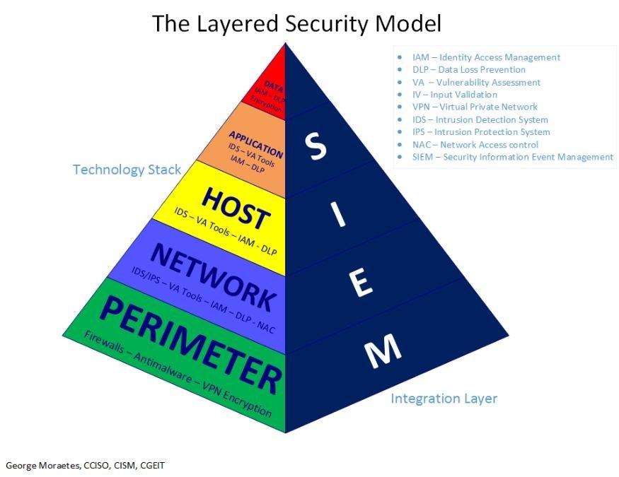 Perimeter security strategy u02a1